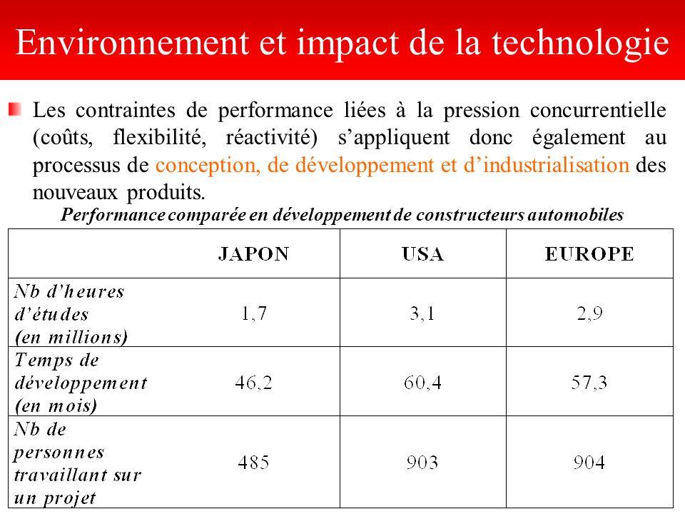 Performance comparée en développement de constructeurs automobiles