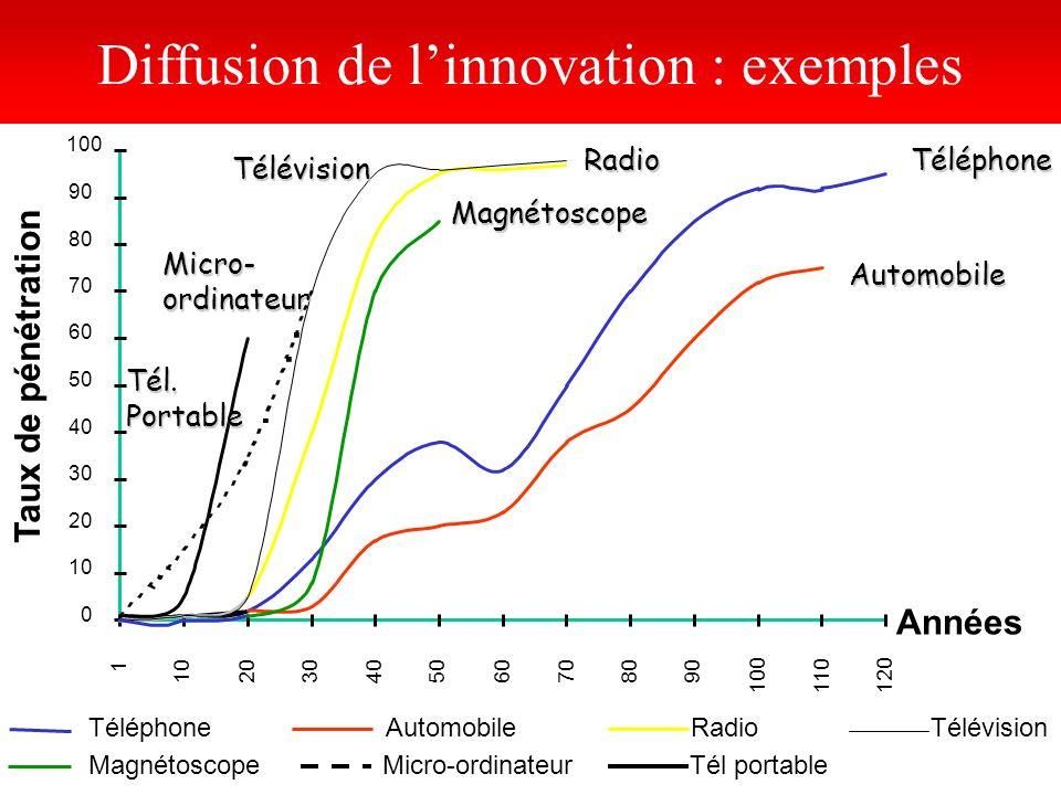 L'accélération de l'adoption des innovations
