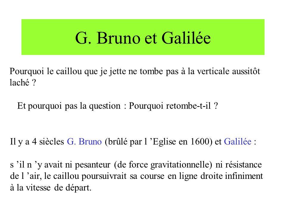 G. Bruno et Galilée Pourquoi le caillou que je jette ne tombe pas à la verticale aussitôt. laché