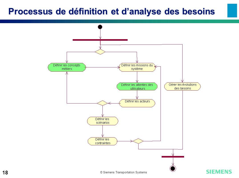 Processus de définition et d'analyse des besoins
