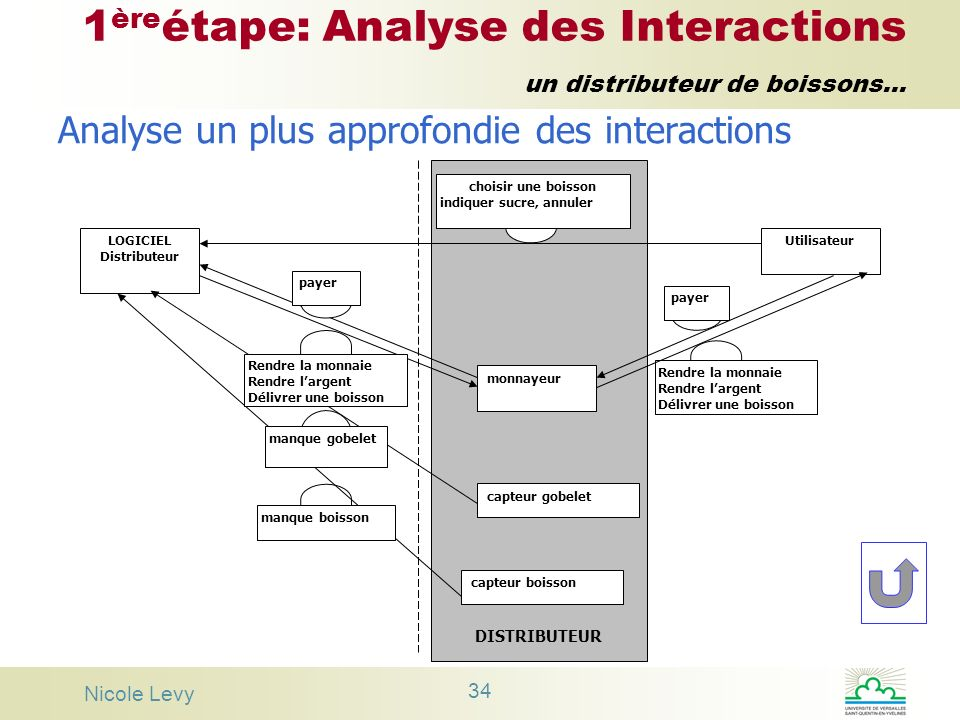 1èreétape: Analyse des Interactions un distributeur de boissons...