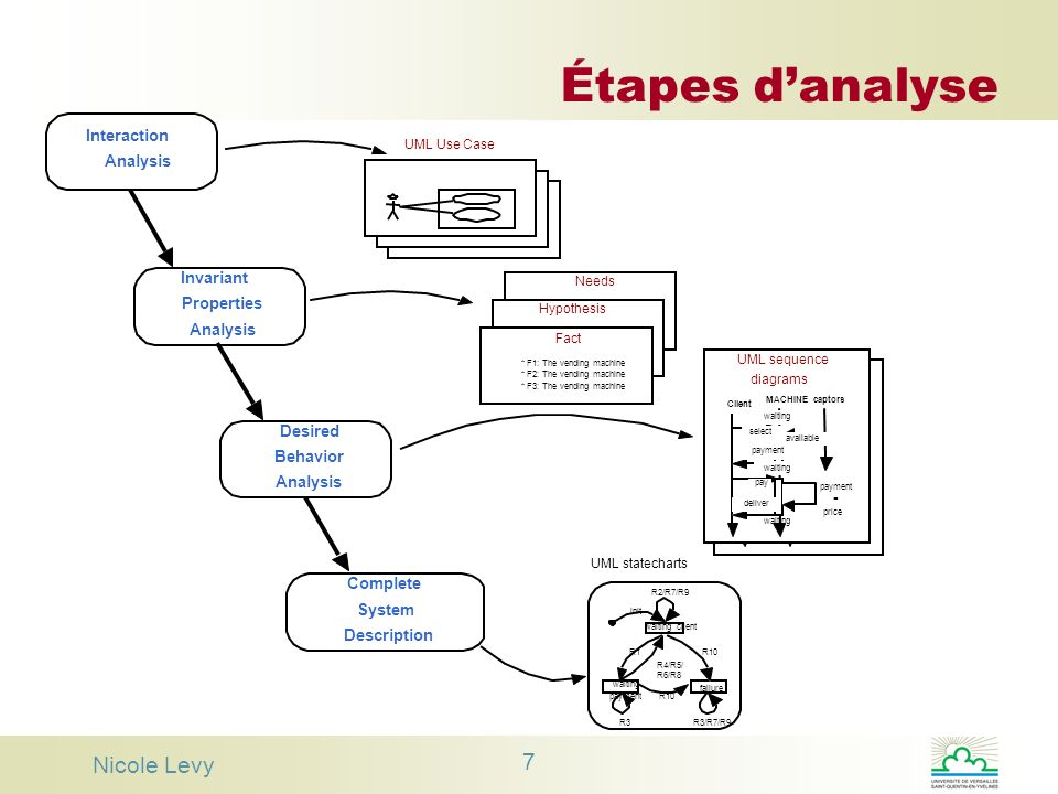 Étapes d'analyse Nicole Levy Interaction Analysis Invariant Properties
