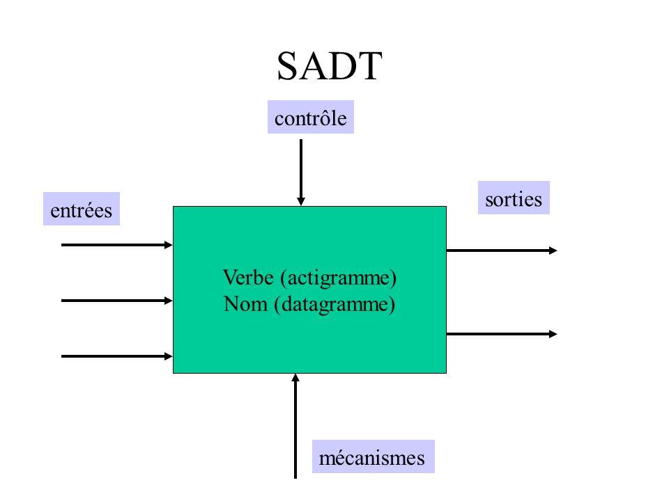 SADT contrôle sorties entrées Verbe (actigramme) Nom (datagramme)