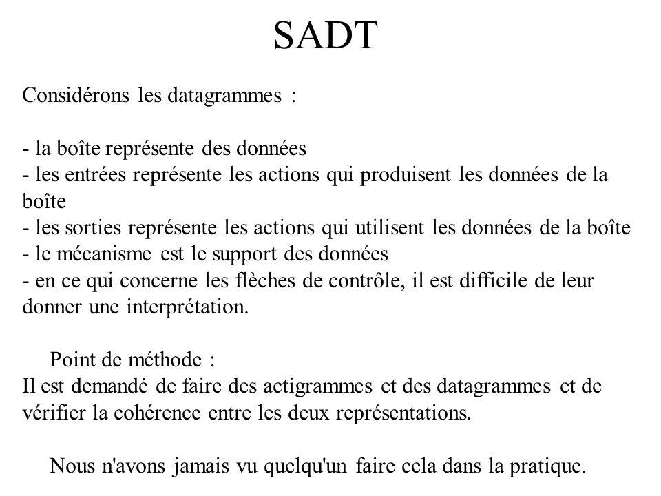 SADT Considérons les datagrammes : - la boîte représente des données