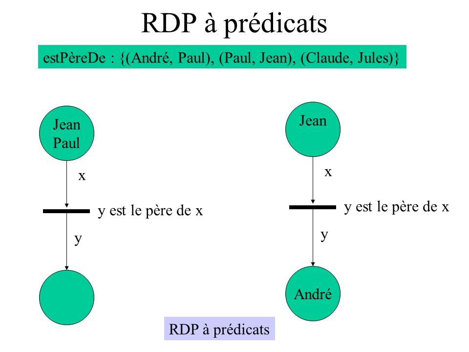 RDP à prédicats estPèreDe : {(André, Paul), (Paul, Jean), (Claude, Jules)} Jean. Jean. Paul. x.