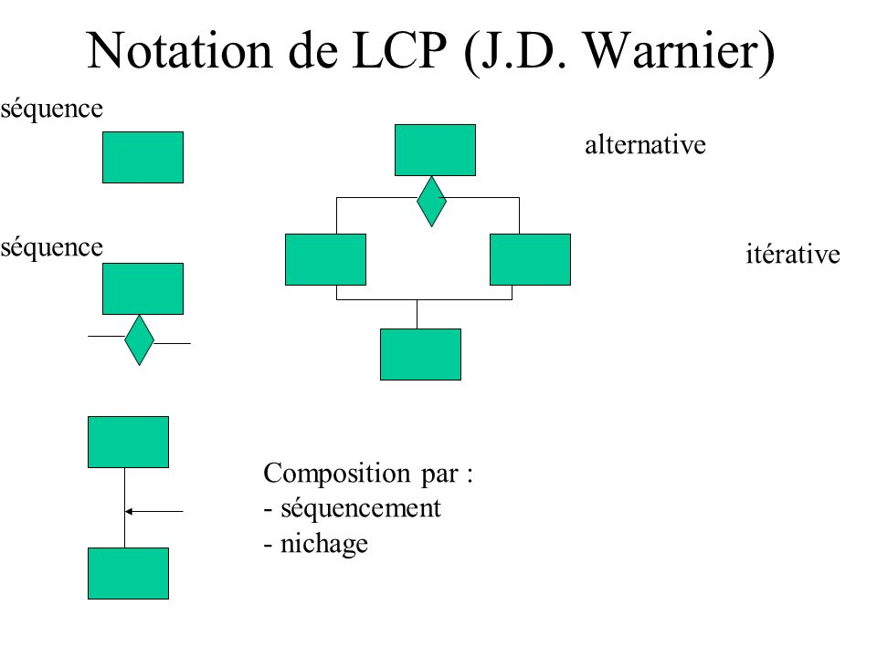 Notation de LCP (J.D. Warnier)