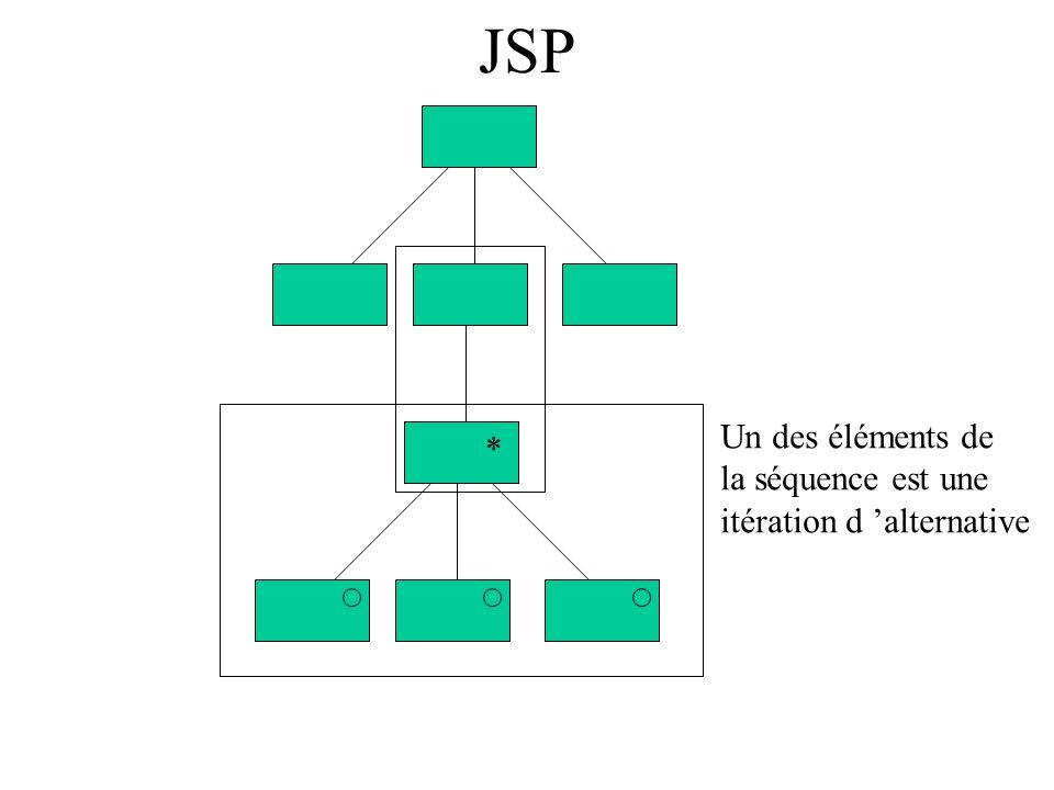 JSP Un des éléments de la séquence est une itération d 'alternative *