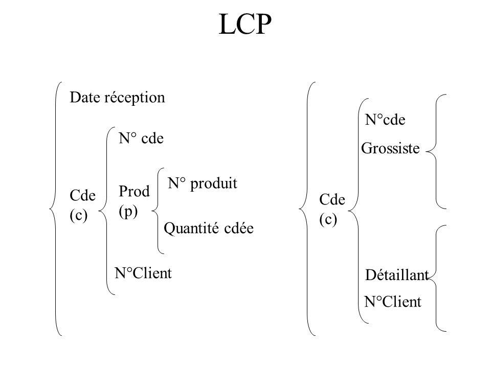 LCP Date réception N°cde N° cde Grossiste N° produit Prod Cde Cde (p)