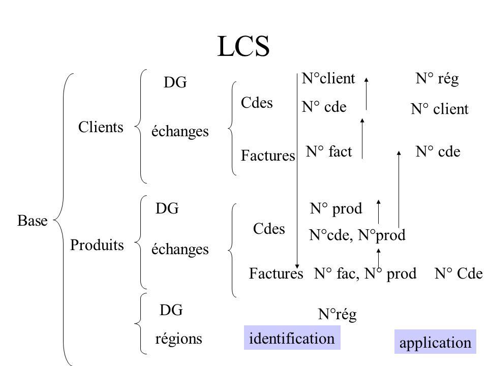 LCS N°client N° rég DG Cdes N° cde N° client Clients échanges N° fact