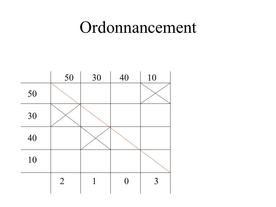 Ordonnancement 50 30 40 10 50 30 40 10 2 1 3