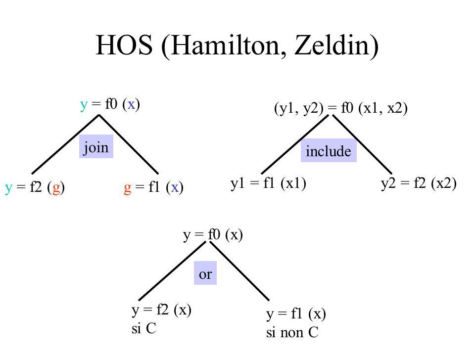 HOS (Hamilton, Zeldin) y = f0 (x) (y1, y2) = f0 (x1, x2) join include