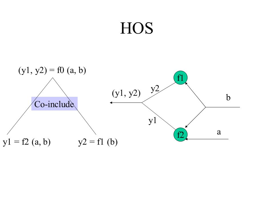 HOS (y1, y2) = f0 (a, b) f1 y2 (y1, y2) b Co-include y1 a f2