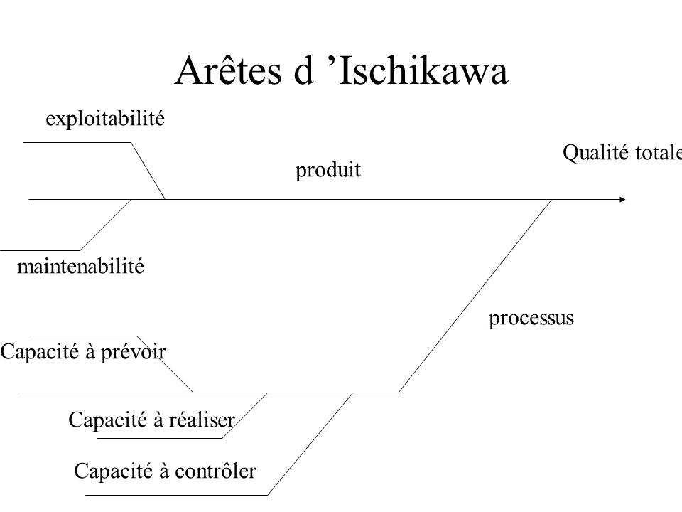 Arêtes d 'Ischikawa exploitabilité Qualité totale produit