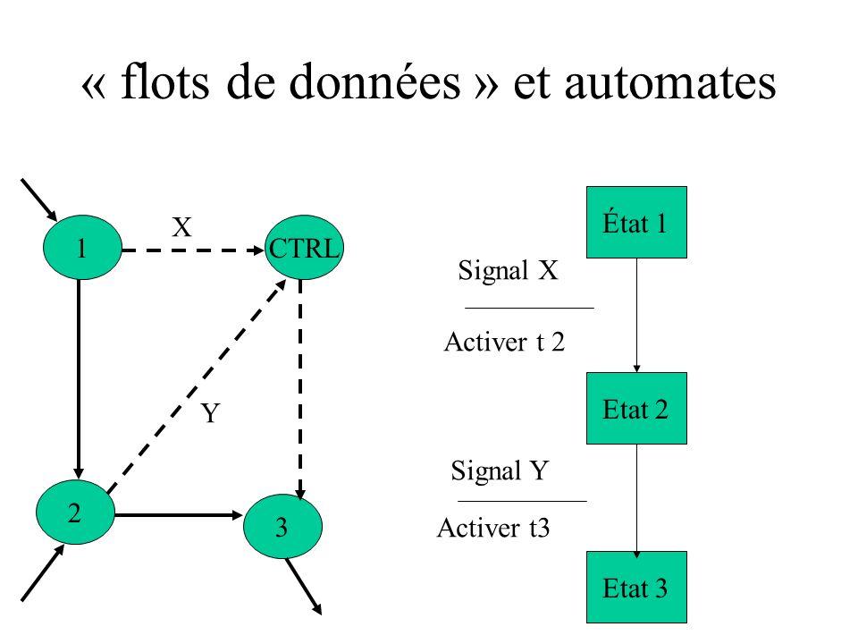 « flots de données » et automates