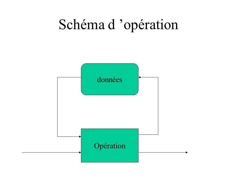 Schéma d 'opération données Opération