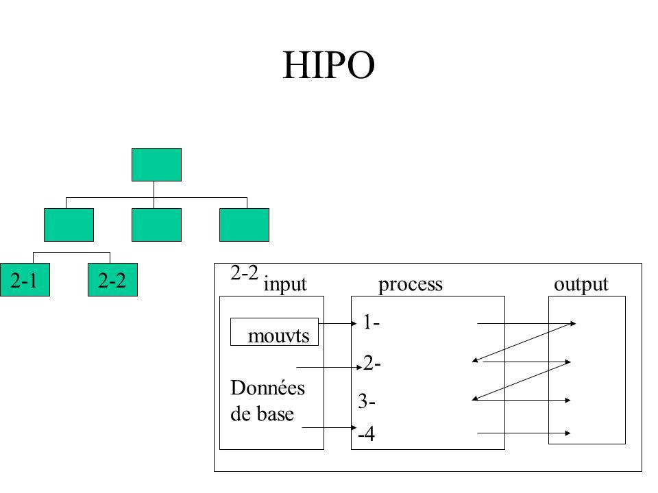 HIPO 2-2 2-1 2-2 input process output 1- mouvts 2- Données de base 3-