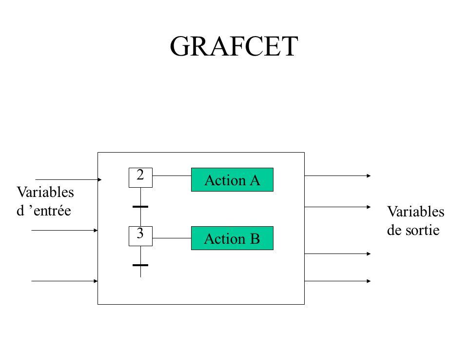 GRAFCET 2 Action A Variables d 'entrée Variables de sortie 3 Action B