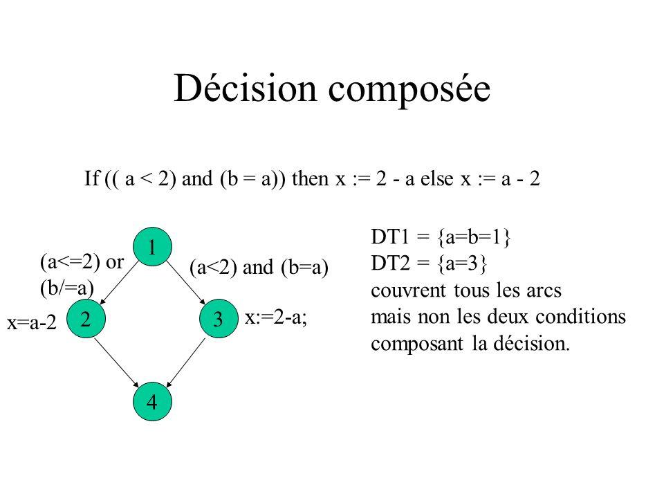 Décision composée If (( a < 2) and (b = a)) then x := 2 - a else x := a - 2. DT1 = {a=b=1} DT2 = {a=3}