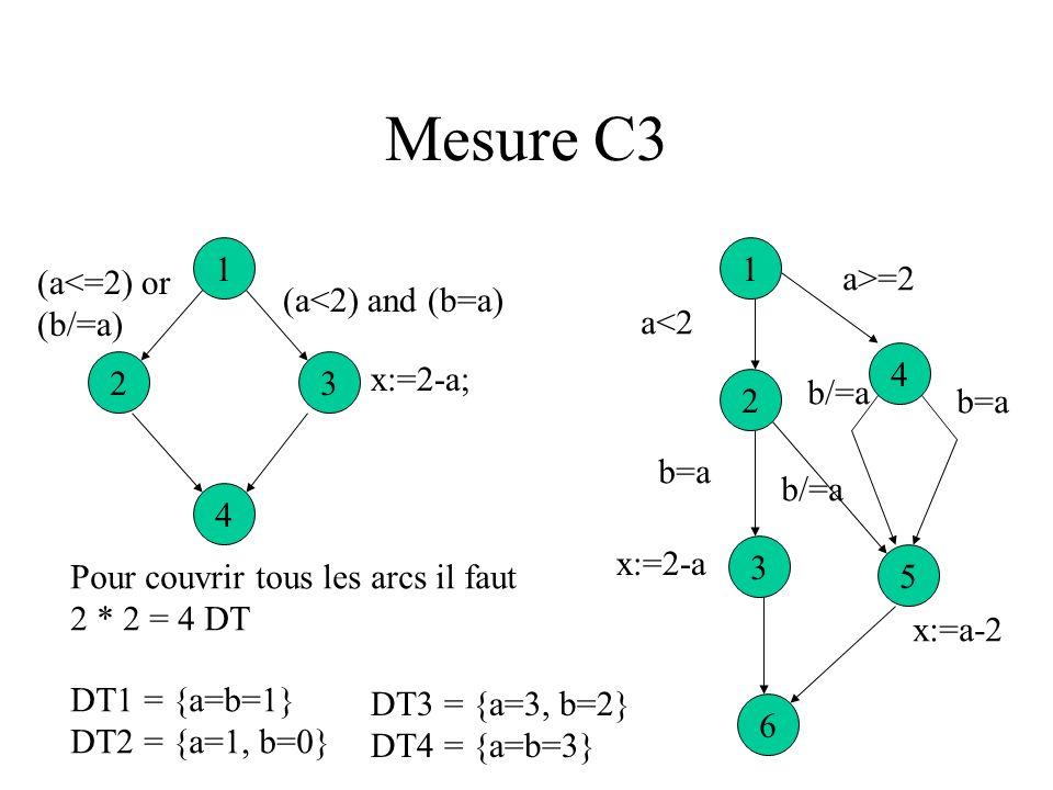 Mesure C3 1 1 (a<=2) or (b/=a) a>=2 (a<2) and (b=a) a<2 4