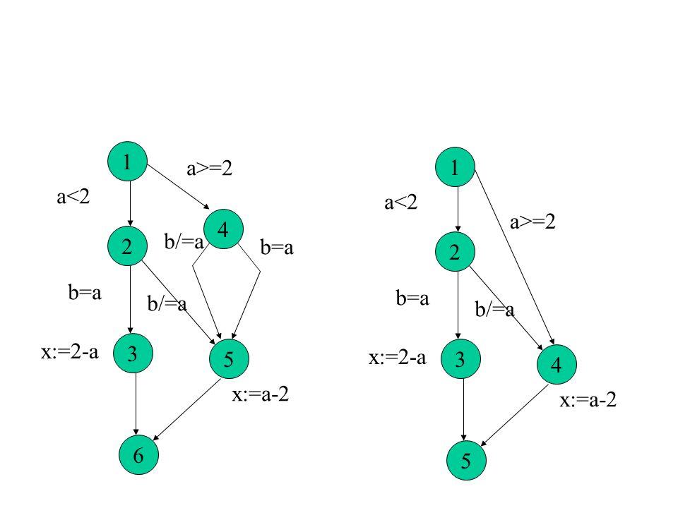 1 a>=2 1 a<2 a<2 a>=2 4 2 b/=a b=a 2 b=a b=a b/=a b/=a x:=2-a 3 5 x:=2-a 3 4 x:=a-2 x:=a-2 6 5