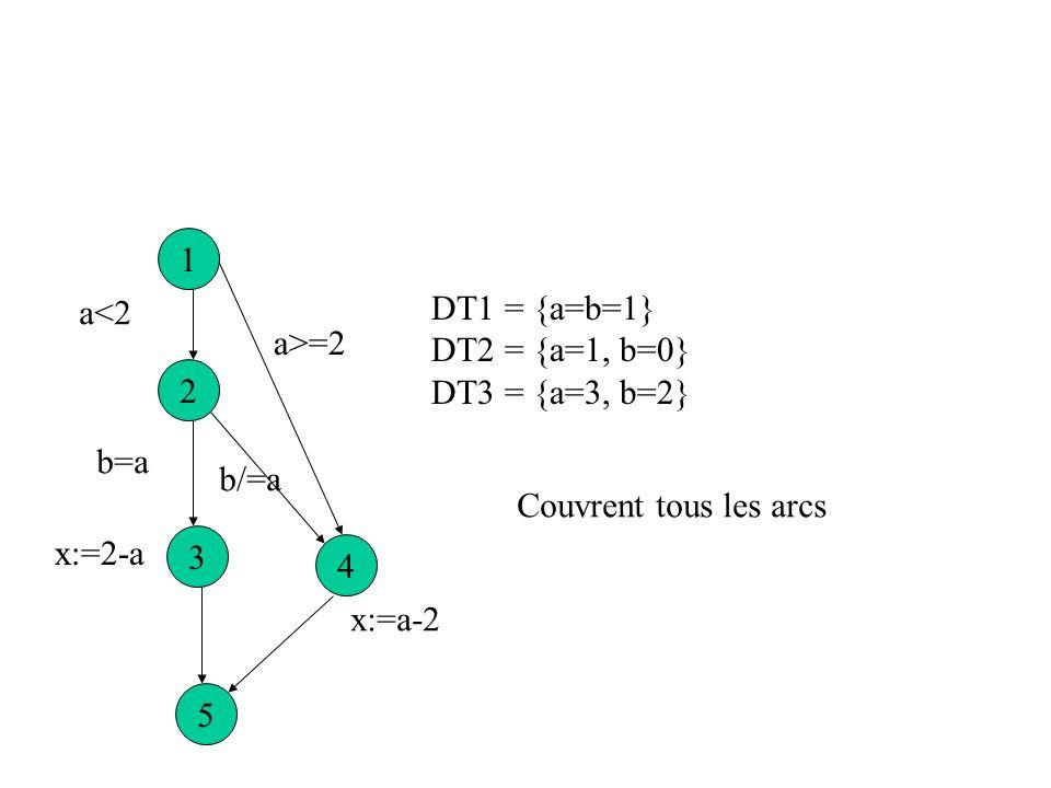 1 a<2. DT1 = {a=b=1} DT2 = {a=1, b=0} DT3 = {a=3, b=2} a>=2. 2. b=a. b/=a. Couvrent tous les arcs.