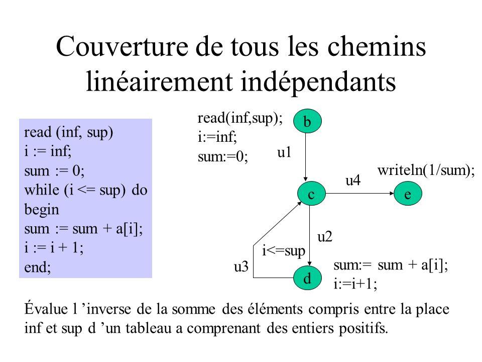 Couverture de tous les chemins linéairement indépendants