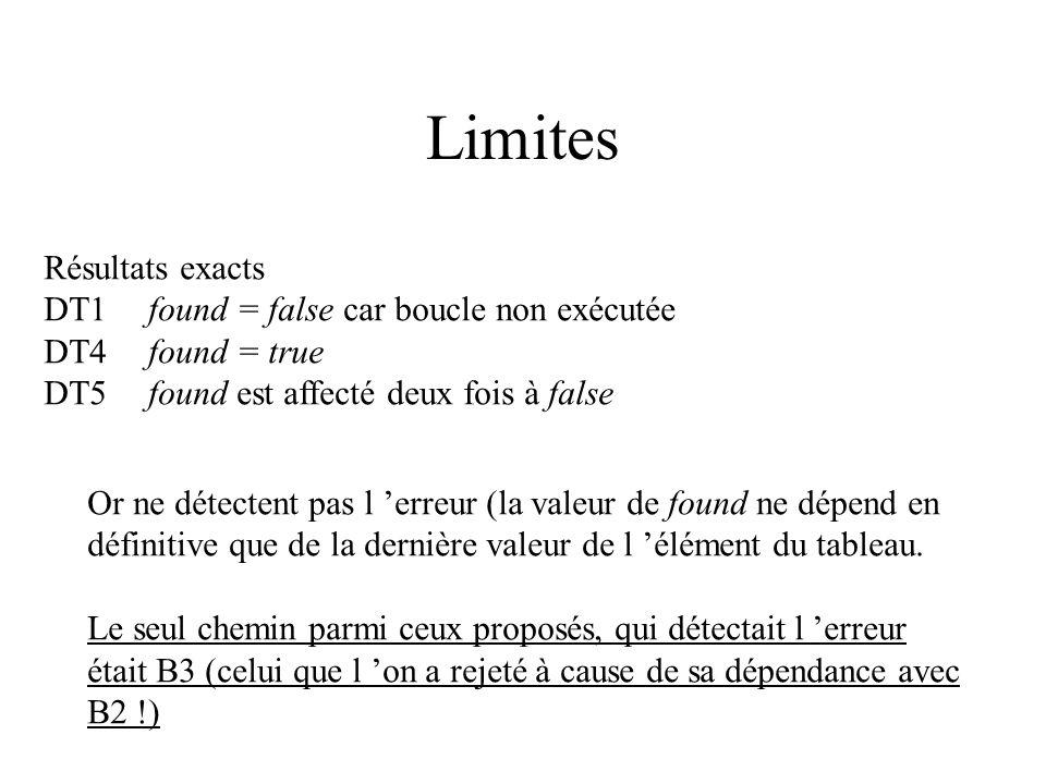 Limites Résultats exacts DT1 found = false car boucle non exécutée