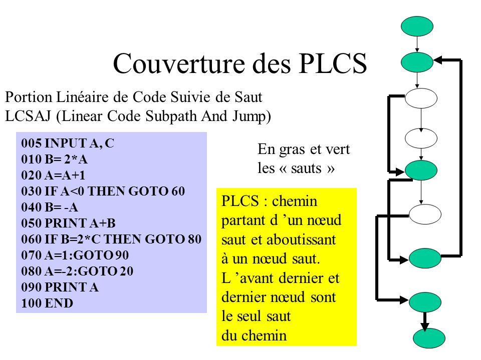Couverture des PLCS Portion Linéaire de Code Suivie de Saut