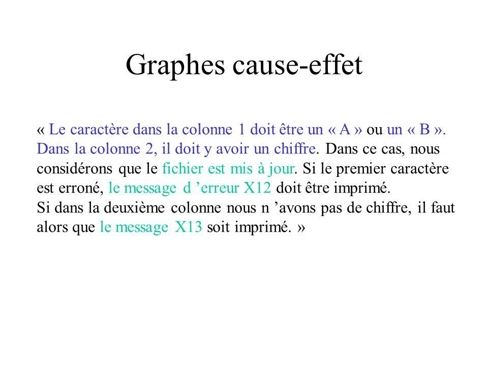 Graphes cause-effet « Le caractère dans la colonne 1 doit être un « A » ou un « B ».