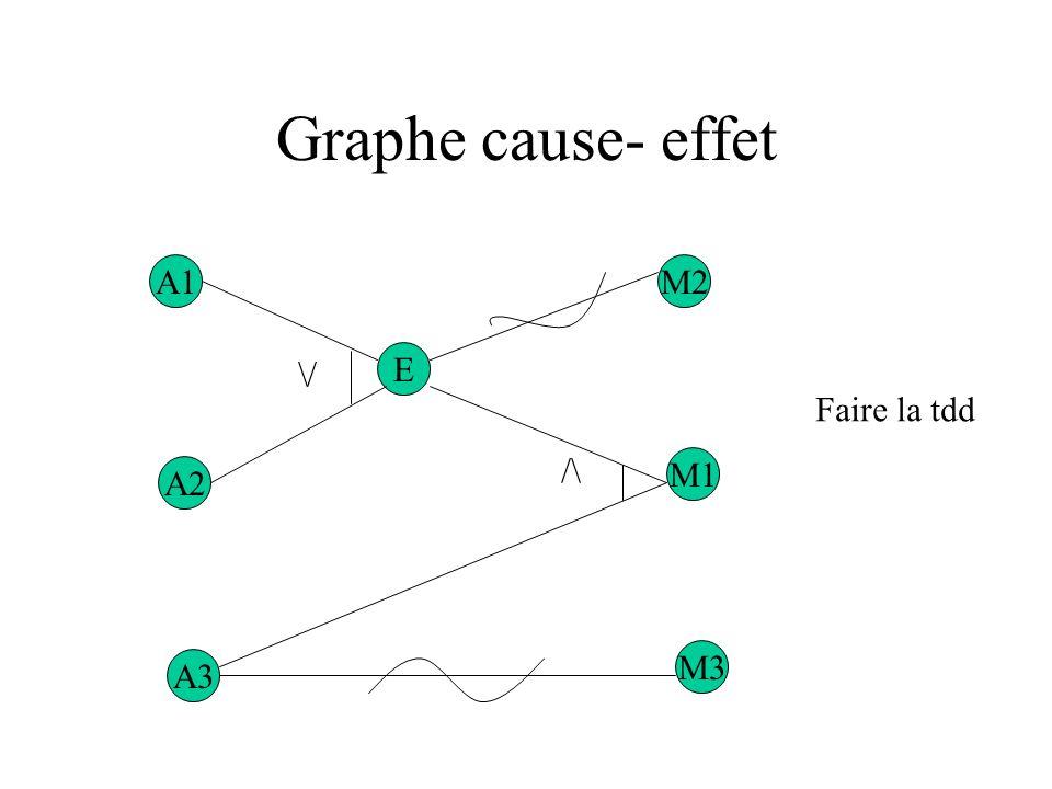 Graphe cause- effet A1 M2 \/ E Faire la tdd /\ M1 A2 M3 A3