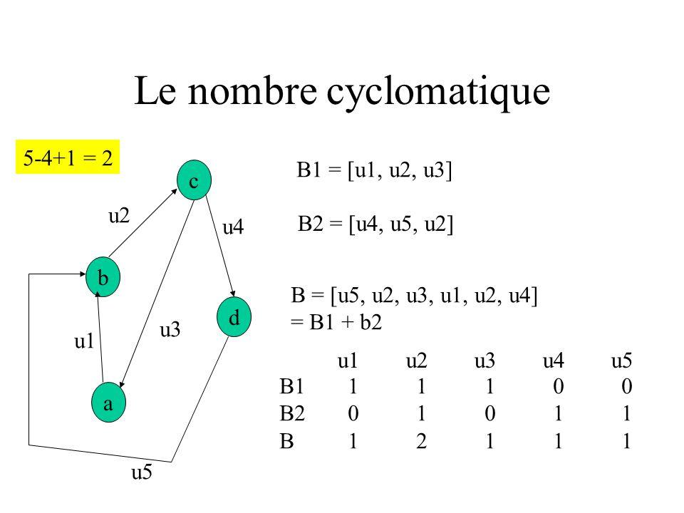 Le nombre cyclomatique