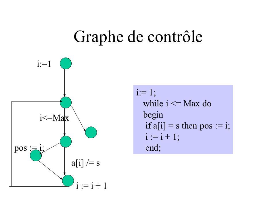 Graphe de contrôle i:=1 i:= 1; while i <= Max do begin