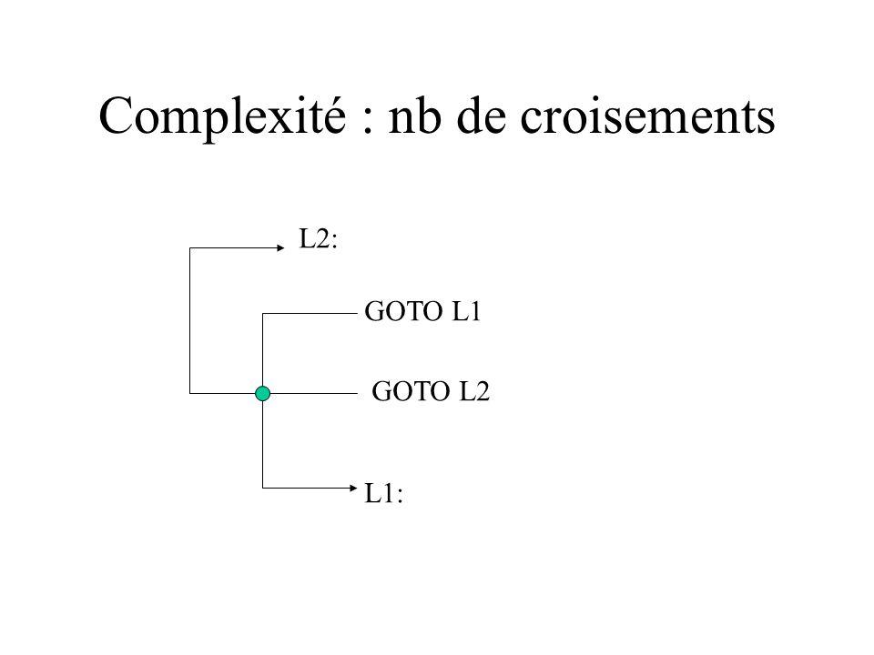 Complexité : nb de croisements