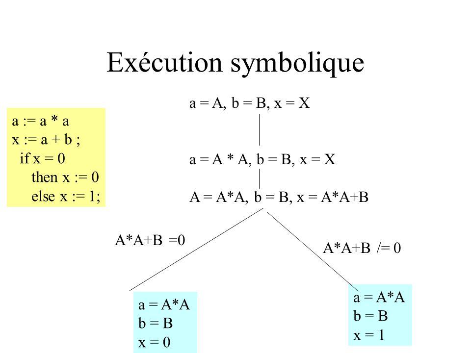 Exécution symbolique a = A, b = B, x = X a := a * a x := a + b ;