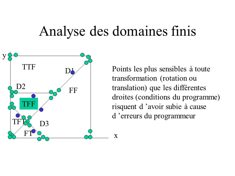Analyse des domaines finis