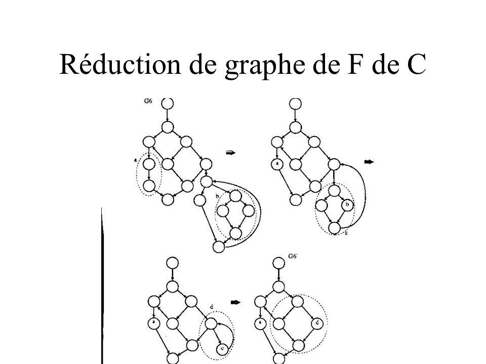 Réduction de graphe de F de C