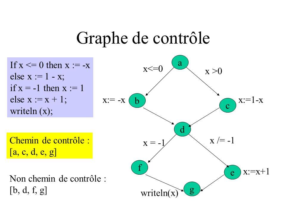 Graphe de contrôle a If x <= 0 then x := -x else x := 1 - x;