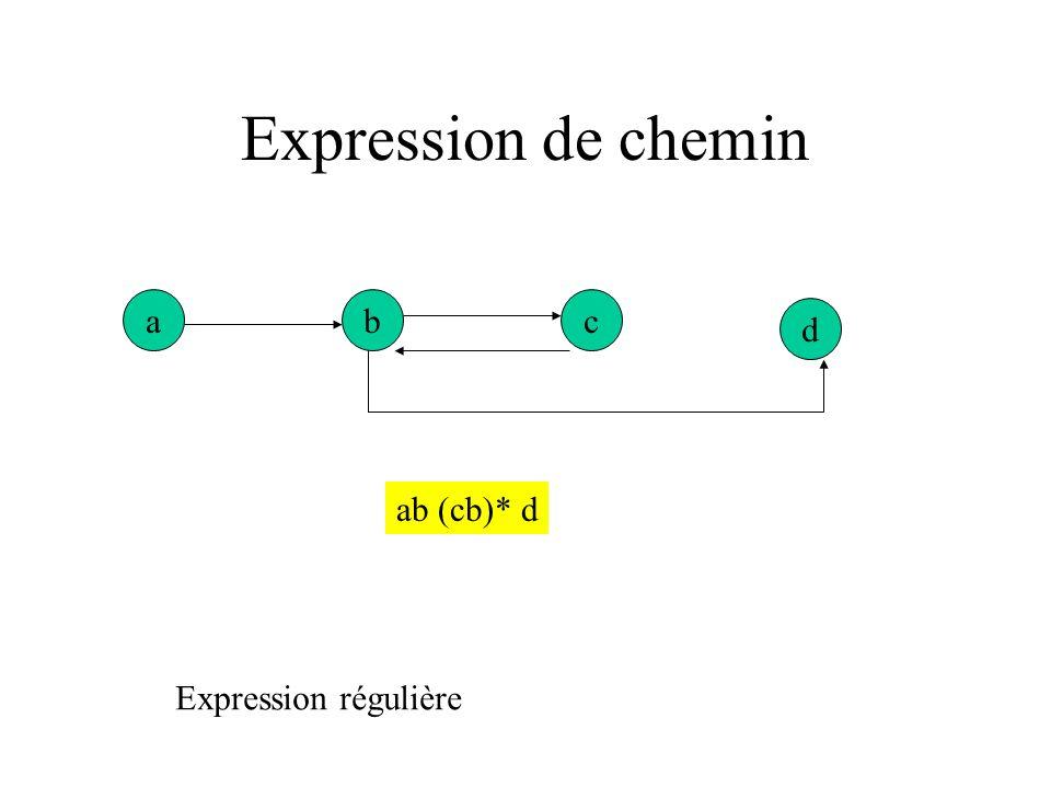 Expression de chemin a b c d ab (cb)* d Expression régulière