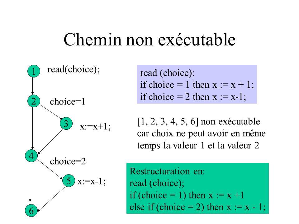 Chemin non exécutable read(choice); 1 read (choice);
