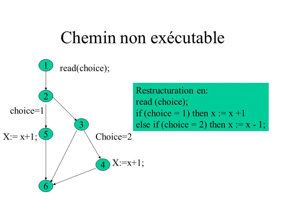 Chemin non exécutable 1 read(choice); Restructuration en: