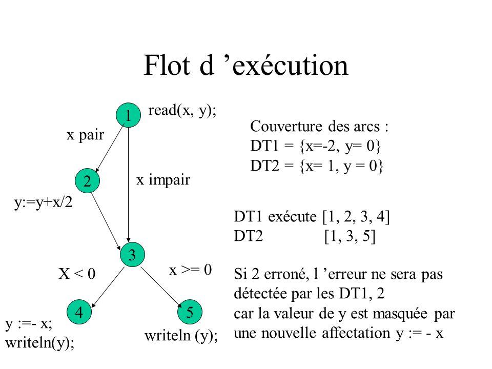 Flot d 'exécution read(x, y); 1 Couverture des arcs :