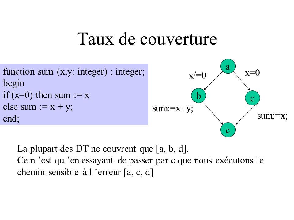 Taux de couverture a function sum (x,y: integer) : integer; x=0 x/=0
