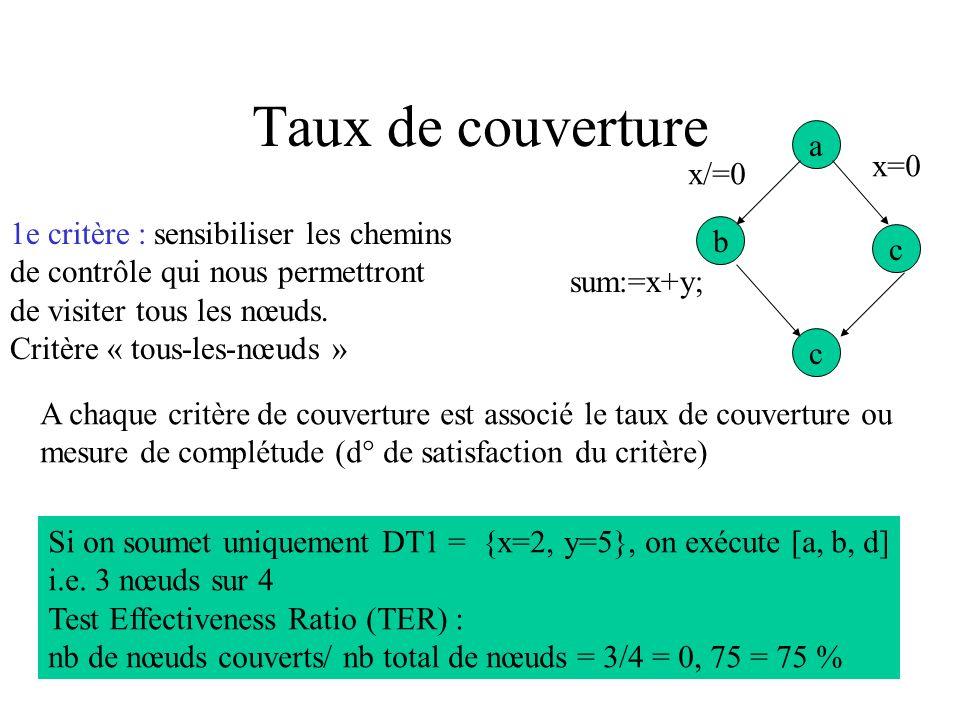 Taux de couverture a x=0 x/=0 1e critère : sensibiliser les chemins b