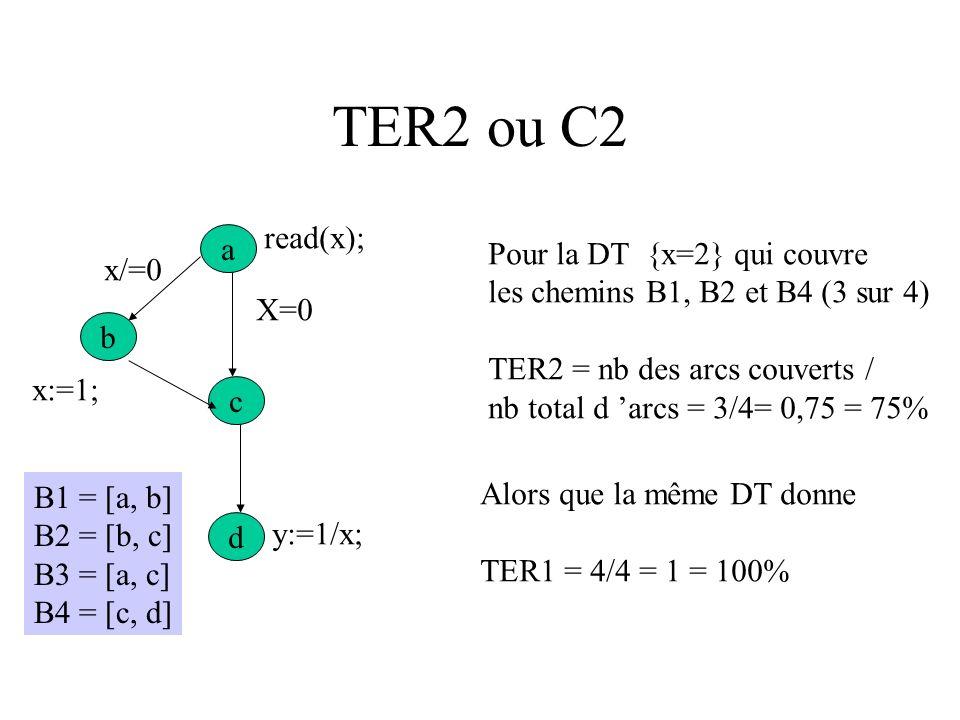 TER2 ou C2 read(x); a Pour la DT {x=2} qui couvre x/=0