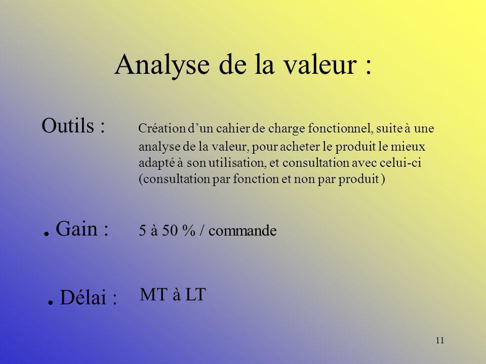 . Gain : 5 à 50 % / commande . Délai : Analyse de la valeur :