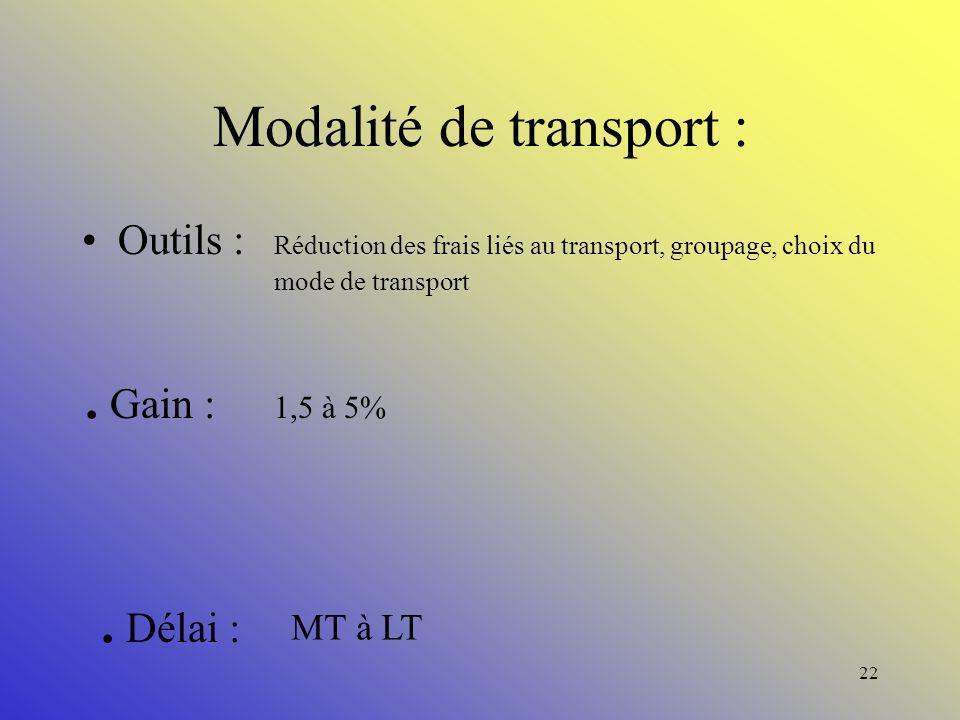 Modalité de transport :