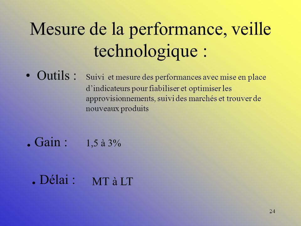 Mesure de la performance, veille technologique :