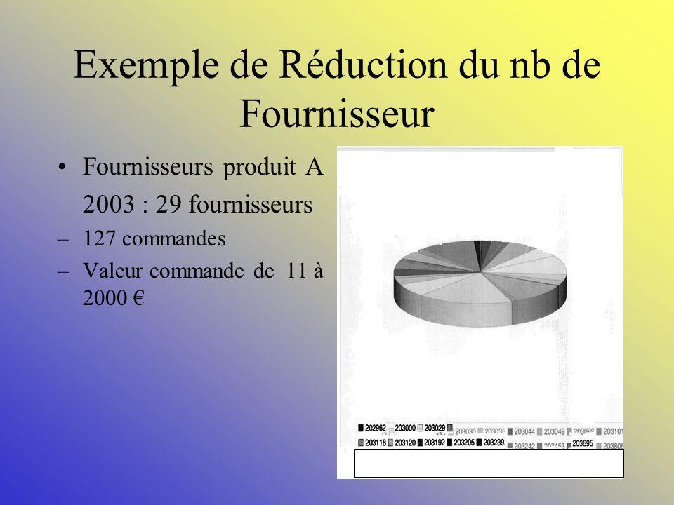 Exemple de Réduction du nb de Fournisseur