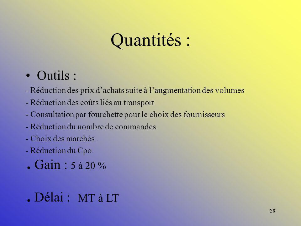 . Gain : 5 à 20 % . Délai : Quantités : Outils : MT à LT