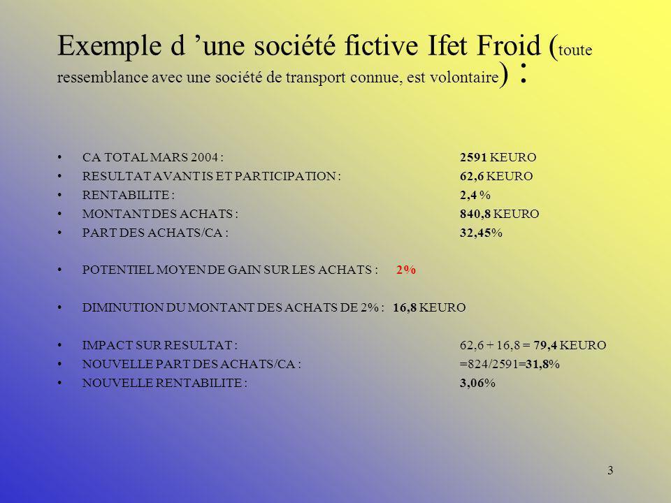 Exemple d 'une société fictive Ifet Froid (toute ressemblance avec une société de transport connue, est volontaire) :